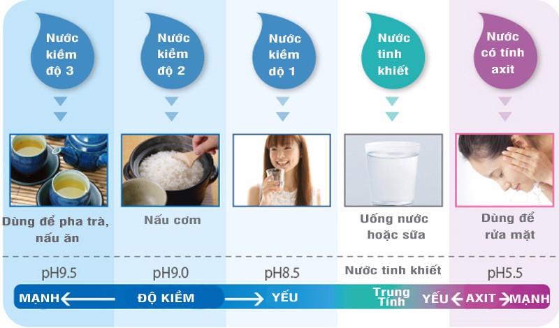 Sử dụng nước ion kiềm một cách hiệu quả